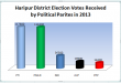 Haripur District Votes Graphs of Political Parties in 2013 elections