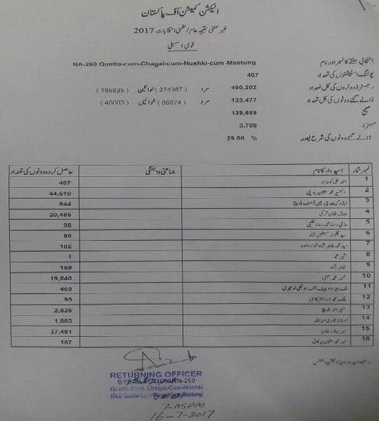 NA-260 By Election Official Result 2017 of REturning Officer ECP - Quetta, Nushki and Chagai Districts Polling Date 15 July - Copy