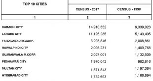 Census Result 2017 - Population of Major Cities of Pakistan Latest Figures
