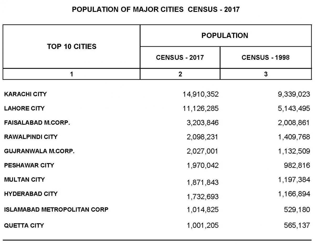 Population of Major Cities of Pakistan according to Census 2017