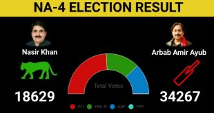 NA 4 Peshawar By Election Result after 184 Polling Station announced - PTI 34267, PMLN 18629
