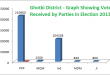 Ghotki District - Graph Showing Votes Received by Parties in Election 2013