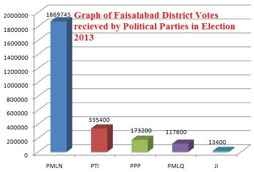 Graph of Faisalabad District Votes received by Political Parties in Election 2013