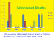KPK Assembly Abbottabad District Graph of Political Parties Seats in Elections 2002, 2008, 2013
