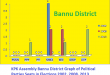 KPK Assembly Bannu District Graph of Political Parties Seats in Elections 2002, 2008, 2013