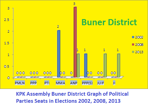 KPK Assembly Buner District Graph of Political Parties Seats in Elections 2002, 2008, 2013