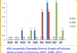 KPK Assembly Charsada District Graph of Political Parties Seats in Elections 2002, 2008, 2013