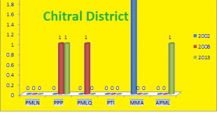 KPK Assembly Chitral District Graph of Political Parties Seats in Elections 2002, 2008, 2013