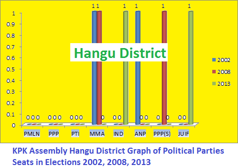 KPK Assembly Hangu District Graph of Political Parties Seats in Elections 2002, 2008, 2013