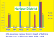 KPK Assembly Haripur District Graph of Political Parties Seats in Elections 2002, 2008, 2013