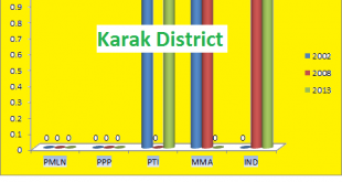 KPK Assembly Karak District Graph of Political Parties Seats in Elections 2002, 2008, 2013