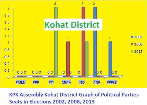 KPK Assembly Kohat District Graph of Political Parties Seats in Elections 2002, 2008, 2013
