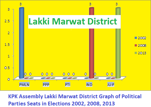 KPK Assembly Lakki Marwat District Graph of Political Parties Seats in Elections 2002, 2008, 2013