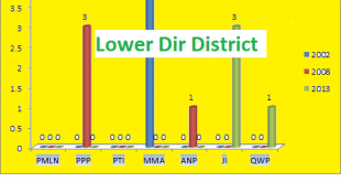 KPK Assembly Lower Dir District Graph of Political Parties Seats in Elections 2002, 2008, 2013