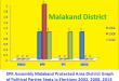 KPK Assembly Malakand Protected Area District Graph of Political Parties Seats in Elections 2002, 2008, 2013