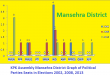 KPK Assembly Mansehra District Graph of Political Parties Seats in Elections 2002, 2008, 2013