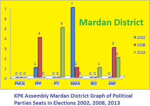 KPK Assembly Mardan District Graph of Political Parties Seats in Elections 2002, 2008, 2013