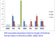 KPK Assembly Nowshera District Graph of Political Parties Seats in Elections 2002, 2008, 2013