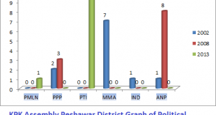 KPK Assembly Peshawar District Graph of Political Parties Seats in Elections 2002, 2008, 2013