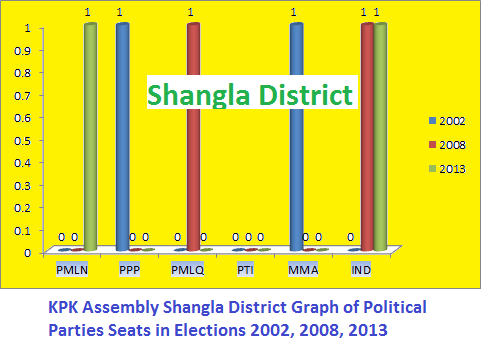 KPK Assembly Shangla District Graph of Political Parties Seats in Elections 2002, 2008, 2013