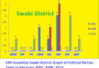 KPK Assembly Swabi District Graph of Political Parties Seats in Elections 2002, 2008, 2013