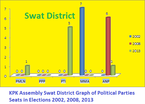KPK Assembly Swat District Graph of Political Parties Seats in Elections 2002, 2008, 2013