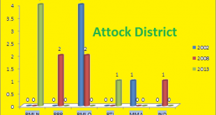 Punjab Assembly Attock District Graph of Political Parties MPA Seats Won in Elections 2002, 2008, 2013