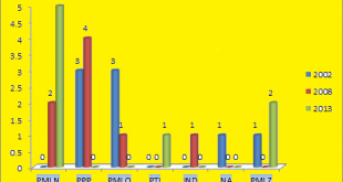 Punjab Assembly Bahawalnagar District Graph of Political Parties MPA Seats Won in Elections 2002, 2008, 2013