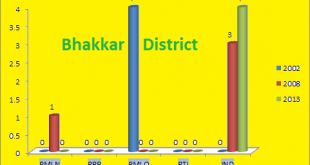 Punjab Assembly Bakkar District Graph of Political Parties Seats in Elections 2002, 2008, 2013