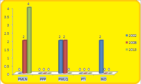 Punjab Assembly Chakwal District Graph of Political Parties Seats in Elections 2002, 2008, 2013