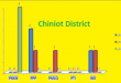 Punjab Assembly Chiniot District Graph of Political Parties Seats in Elections 2002, 2008, 2013