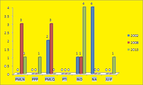 Punjab Assembly D.G.Khan District Graph of Political Parties winning MPA Seats in Elections 2002, 2008, 2013