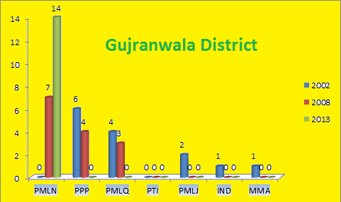 Punjab Assembly Gujranwala District Graph of Political Parties Seats in Elections 2002, 2008, 2013