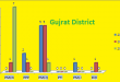 Punjab Assembly Gujrat District Graph of Political Parties Seats in Elections 2002, 2008, 2013