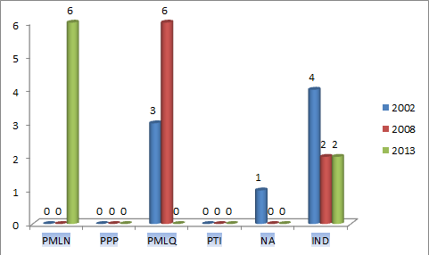 Punjab Assembly Jhang District Graph of Political Parties Seats in Elections 2002, 2008, 2013