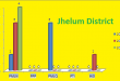 Punjab Assembly Jhelum District Graph of Political Parties Seats in Elections 2002, 2008, 2013