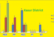 Punjab Assembly Kasur District Graph of Political Parties Seats in Elections 2002, 2008, 2013