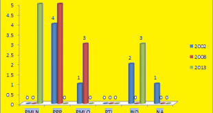 Punjab Assembly Khanewal District Graph of Political Parties winning MPA Seats in Elections 2002, 2008, 2013