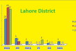 Punjab Assembly Lahore District Graph of Political Parties Seats in Elections 2002, 2008, 2013