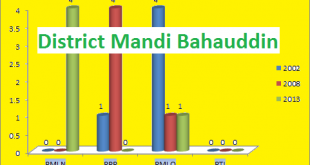 Punjab Assembly Mandi Bahauddin District Graph of Political Parties Seats in Elections 2002, 2008, 2013