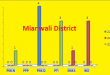 Punjab Assembly Mianwali District Graph of Political Parties Seats in Elections 2002, 2008, 2013