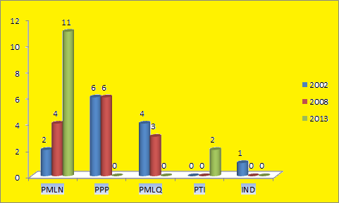 Punjab Assembly Multan District Graph of Political Parties winning MPA Seats in Elections 2002, 2008, 2013