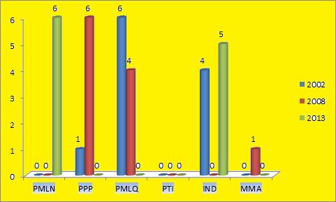 Punjab Assembly Muzaffargarh District Graph of Political Parties winning MPA Seats in Elections 2002, 2008, 2013
