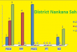 Punjab Assembly Nankana Sahib District Graph of Political Parties Seats in Elections 2002, 2008, 2013