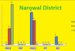 Punjab Assembly Narowal District Graph of Political Parties Seats in Elections 2002, 2008, 2013
