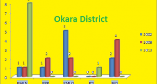 Punjab Assembly Okara District Graph of Political Parties winning MPA Seats in Elections 2002, 2008, 2013