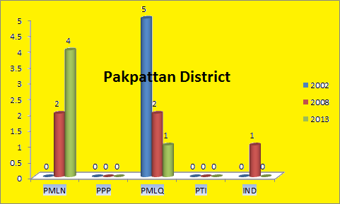 Punjab Assembly Pakpattan District Graph of Political Parties winning MPA Seats in Elections 2002, 2008, 2013