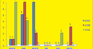 Punjab Assembly Rahim Yar Khan District Graph of Political Parties winning MPA Seats in Elections 2002, 2008, 2013