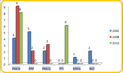 Punjab Assembly Rawalpindi District Graph of Political Parties Seats in Elections 2002, 2008, 2013