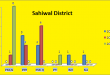 Punjab Assembly Sahiwal District Graph of Political Parties winning MPA Seats in Elections 2002, 2008, 2013
